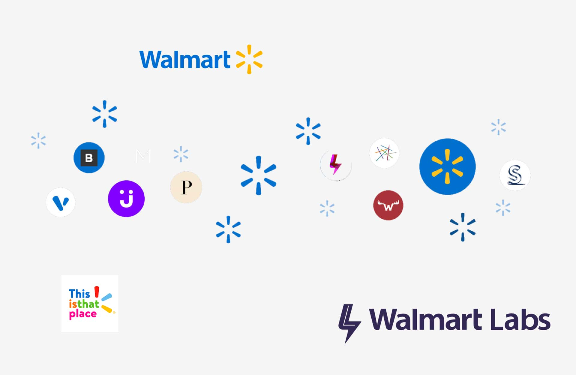 Walmart Labs - Ecommerence